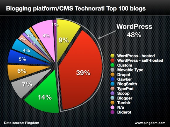 Pingdom's graphic showing WordPress is King of the Tip 100 blogs